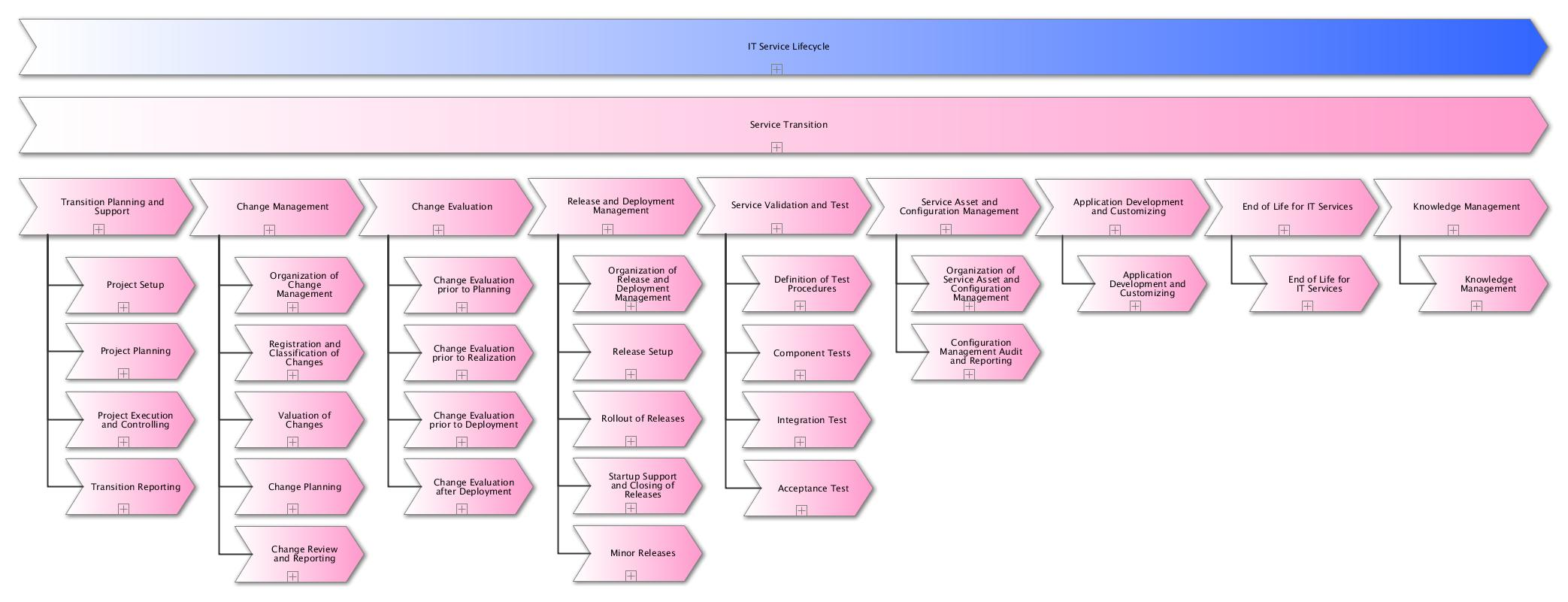 Excerpt process documentation of service transition according to