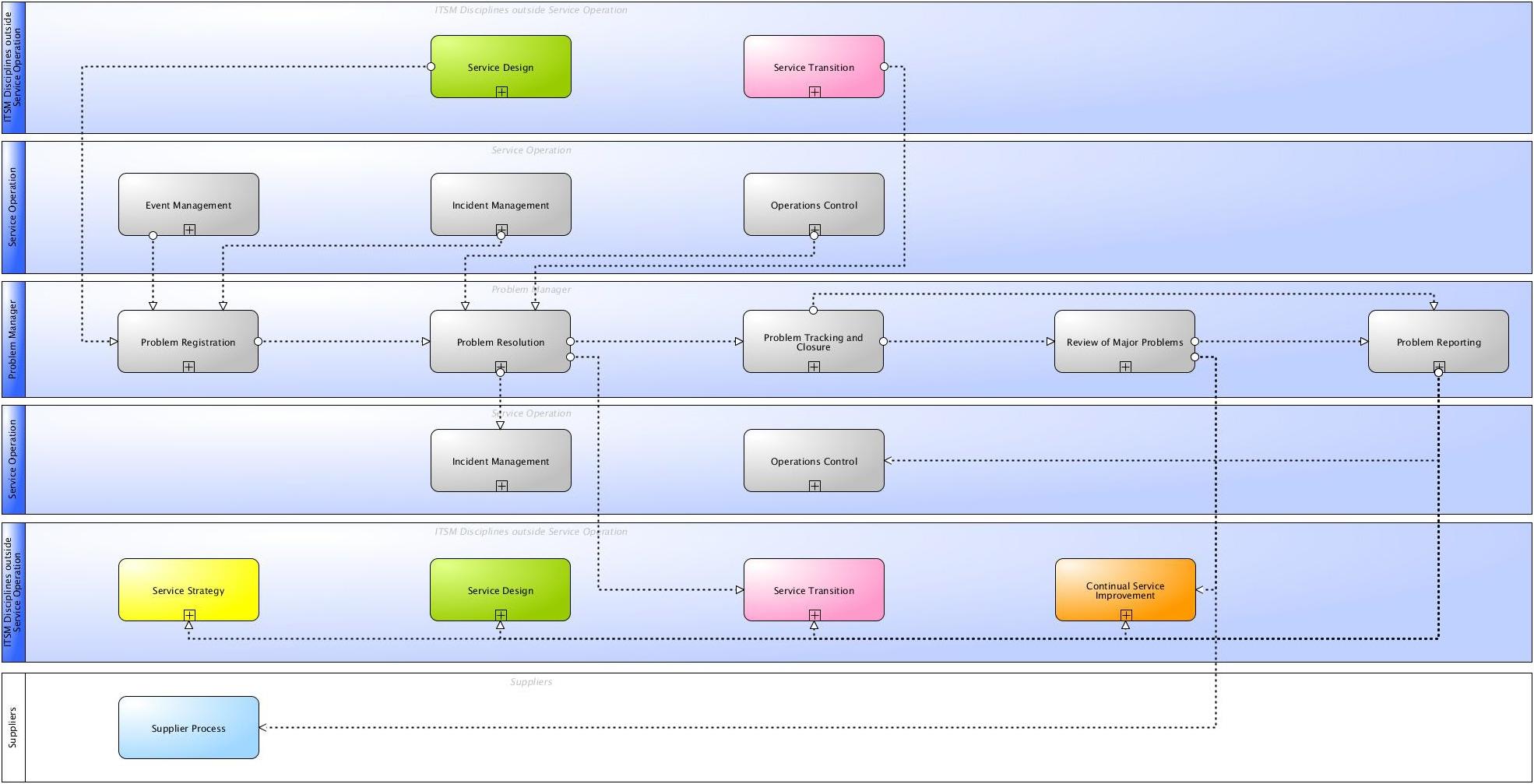itil release management process flow pdf