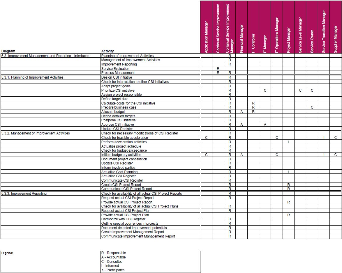 Itil Release Management Roles And Responsibilities Itil