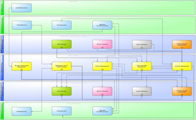Hauptinformationsflüsse der ITIL® 2011 Service Strategy