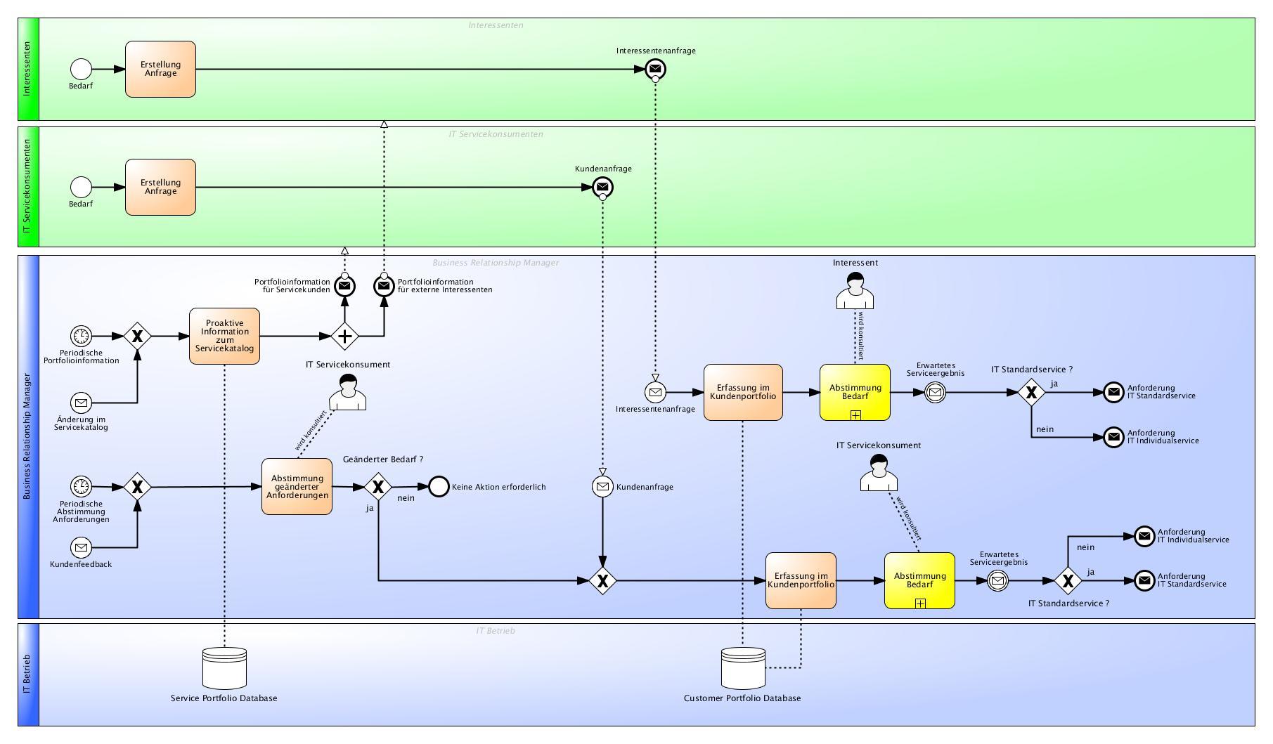 Leseprobe - Prozessdokumentation der Service Strategy gemäß ITIL® 2011