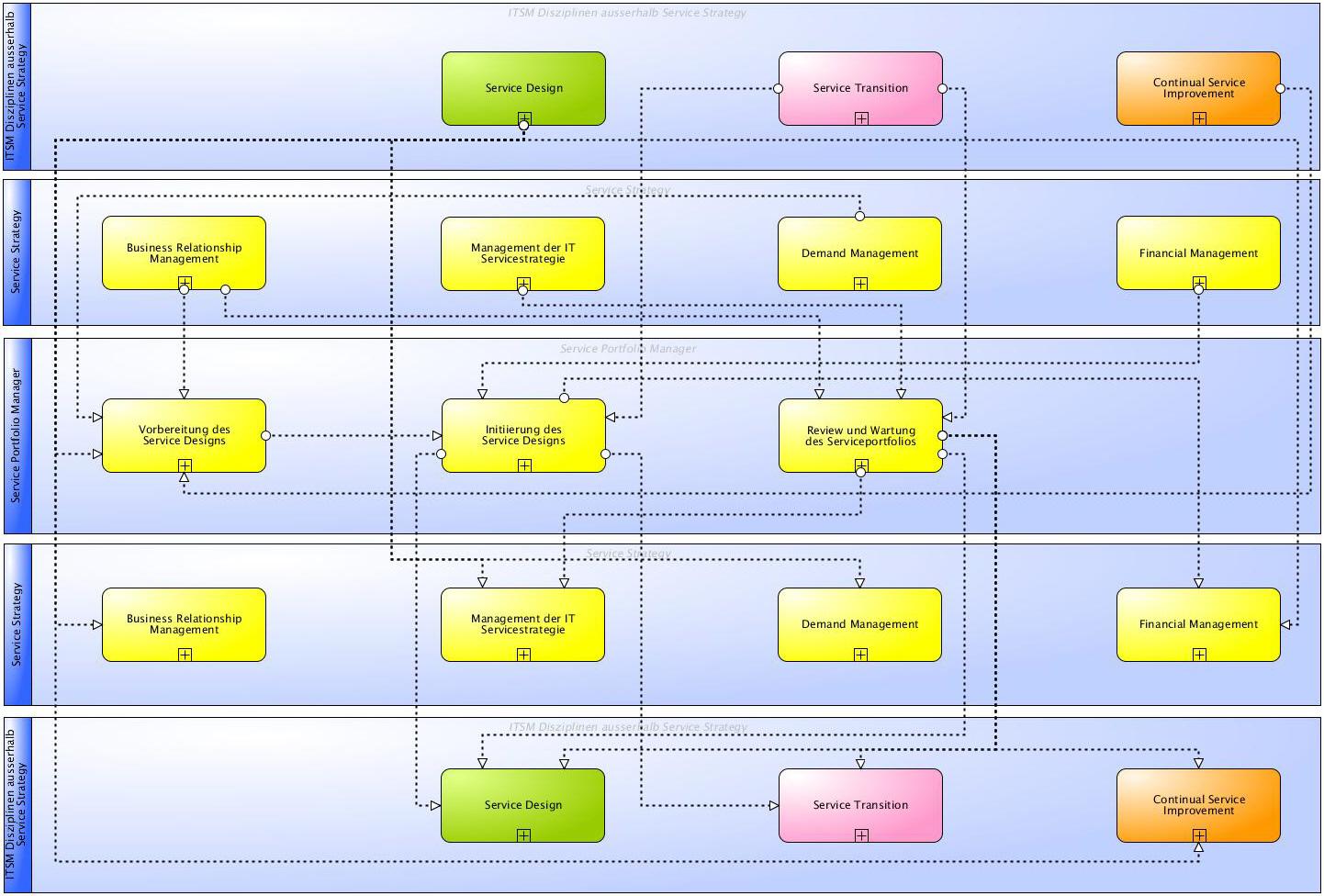 ITIL® Wiki - Prozesse des Service Portfolio Management