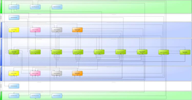 Hauptinformationsflüsse des ITIL® 2011 Service Design