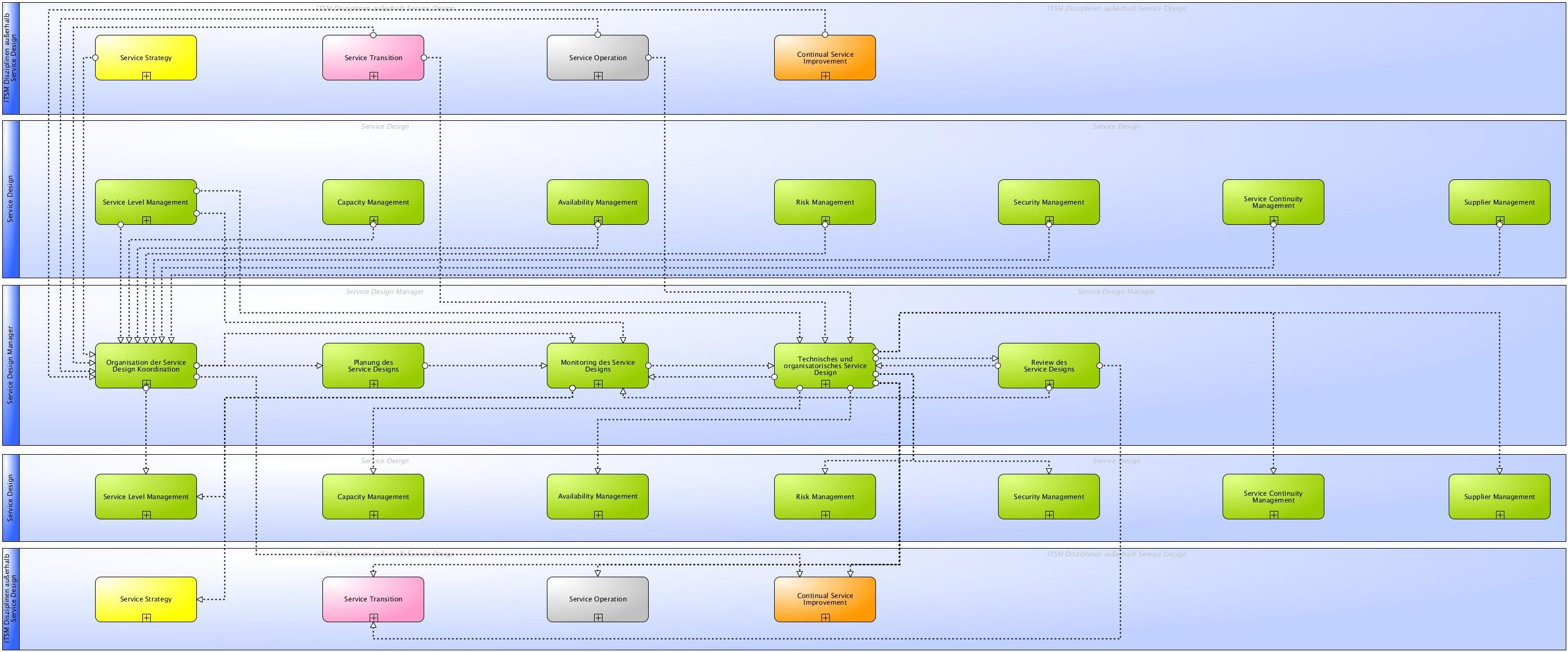 ITIL® Wiki - Prozesse der Service Design Koordination