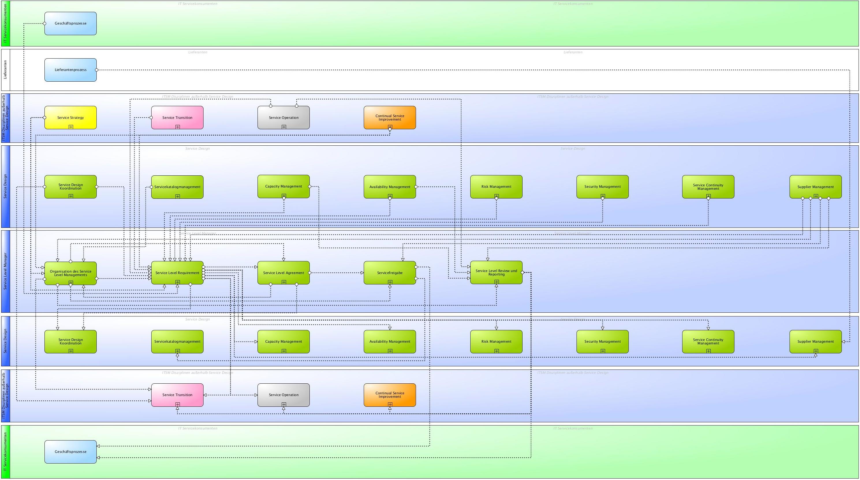 ITIL® Wiki - Prozesse des Service Level Management