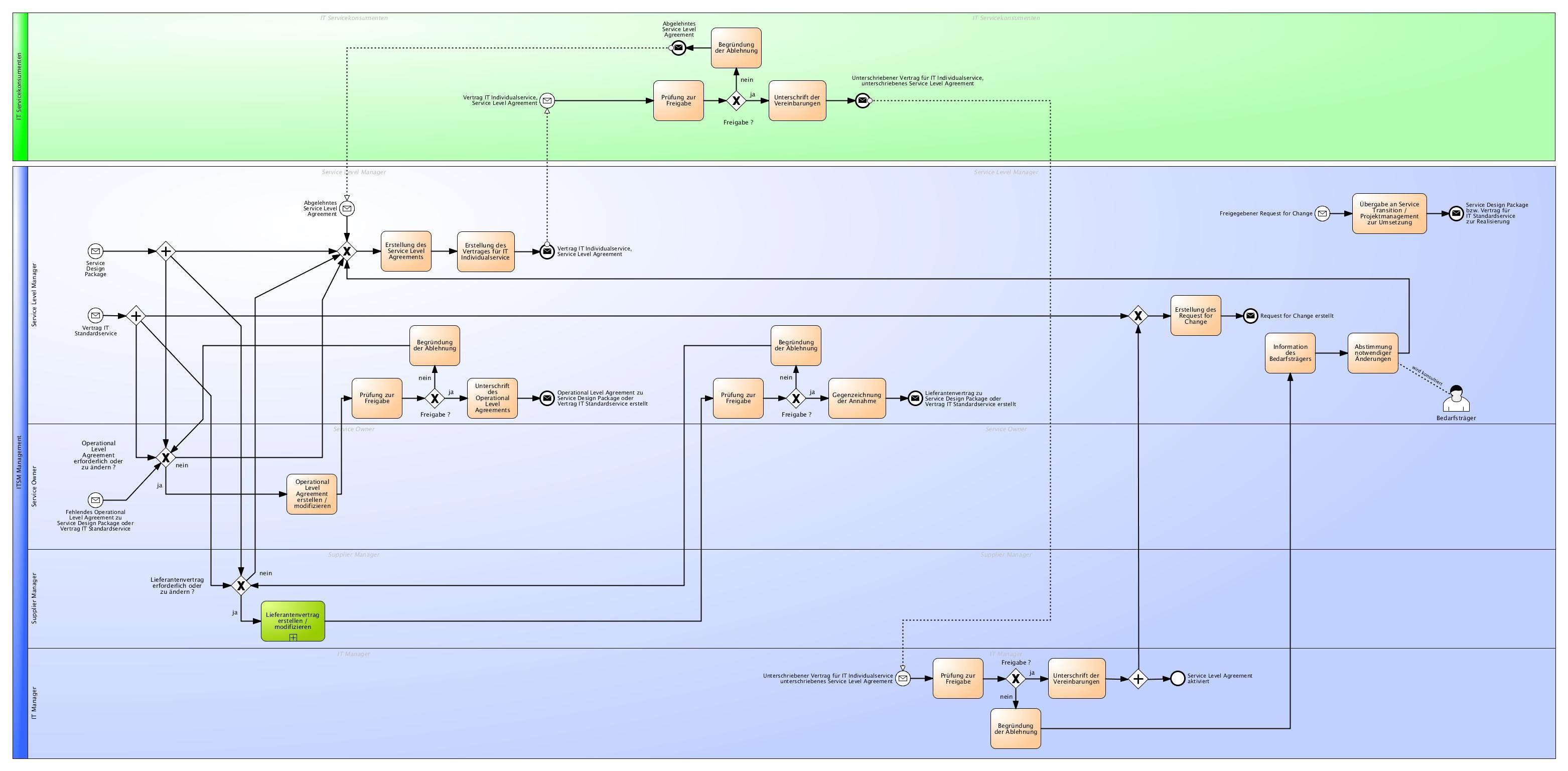 Leseprobe - Prozessdokumentation des Service Design gemäß ITIL® 2011