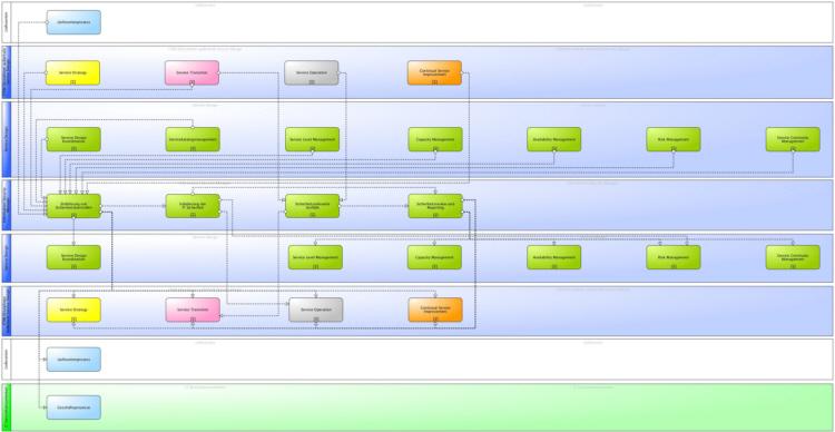 Hauptinformationsflüsse des ITIL® 2011 Security Managements