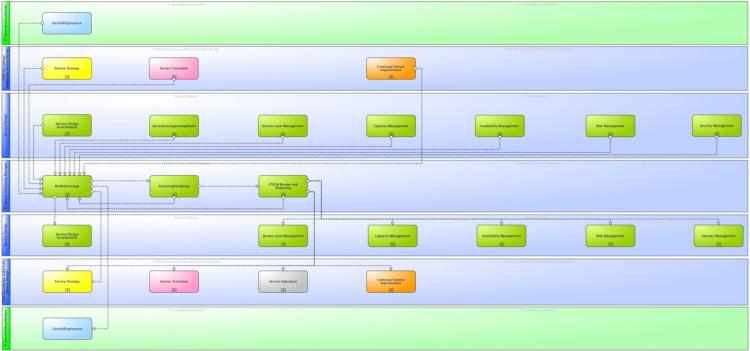 Hauptinformationsflüsse des ITIL® 2011 Service Continuity Managements