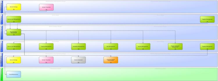 Hauptinformationsflüsse des ITIL® 2011 Servicekatalogmanagements