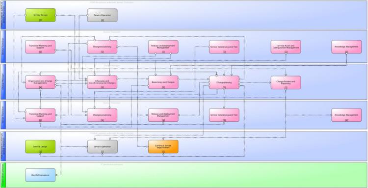 Hauptinformationsflüsse des ITSM Change Management gemäß ITIL® und ISO 20000