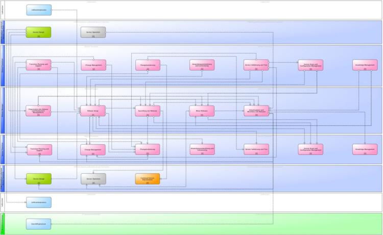 Hauptinformationsflüsse des ITSM Release und Deployment Management gemäß ITIL® und ISO 20000