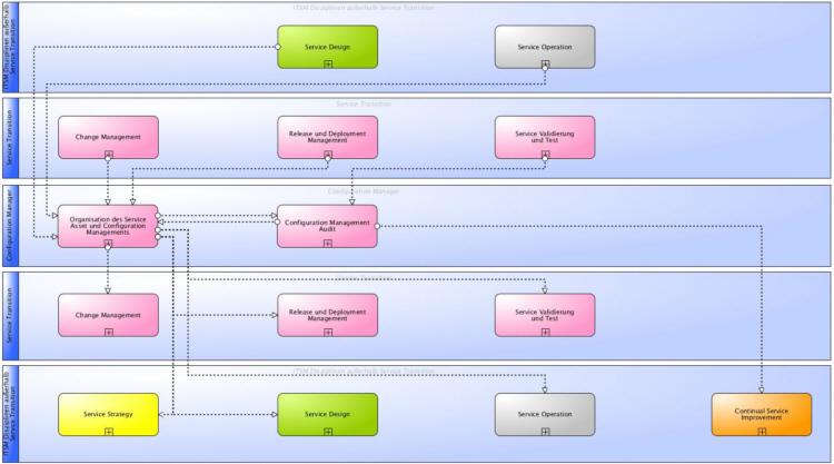 Hauptinformationsflüsse des ITSM Service Asset und Configuration Management gemäß ITIL® und ISO 20000