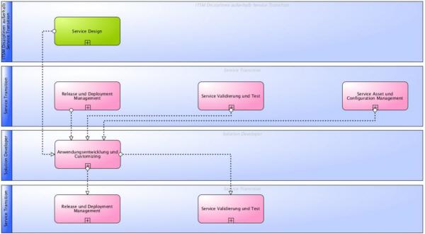 Hauptinformationsflüsse der ITSM Anwendungsentwicklung und des Customizings gemäß ITIL® und ISO 20000
