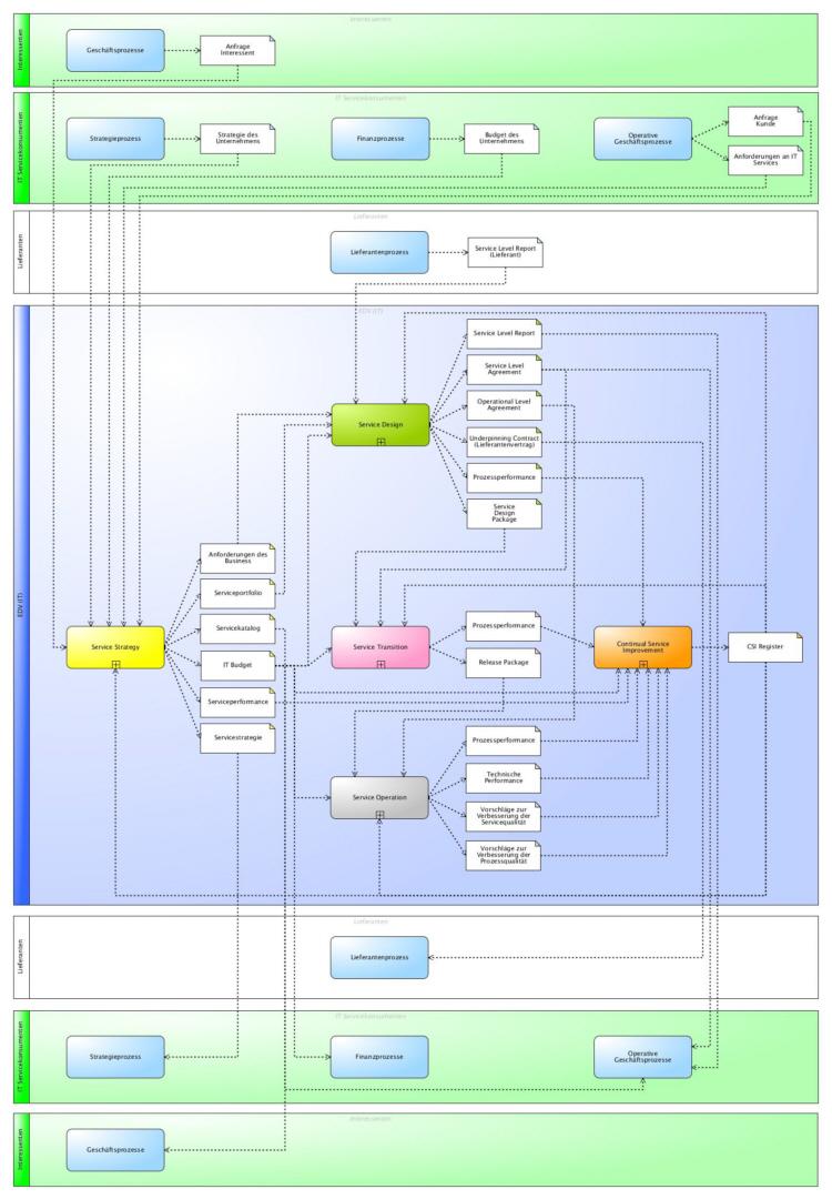 IT Servicelebenszyklus gemäß ITIL® 2011