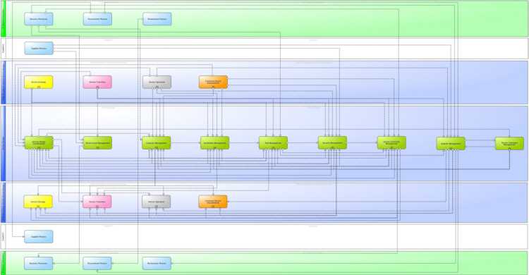 Main information flows and interfaces of ITIL® 2011 Service Design