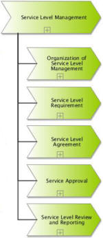 Processes of Service Level Management