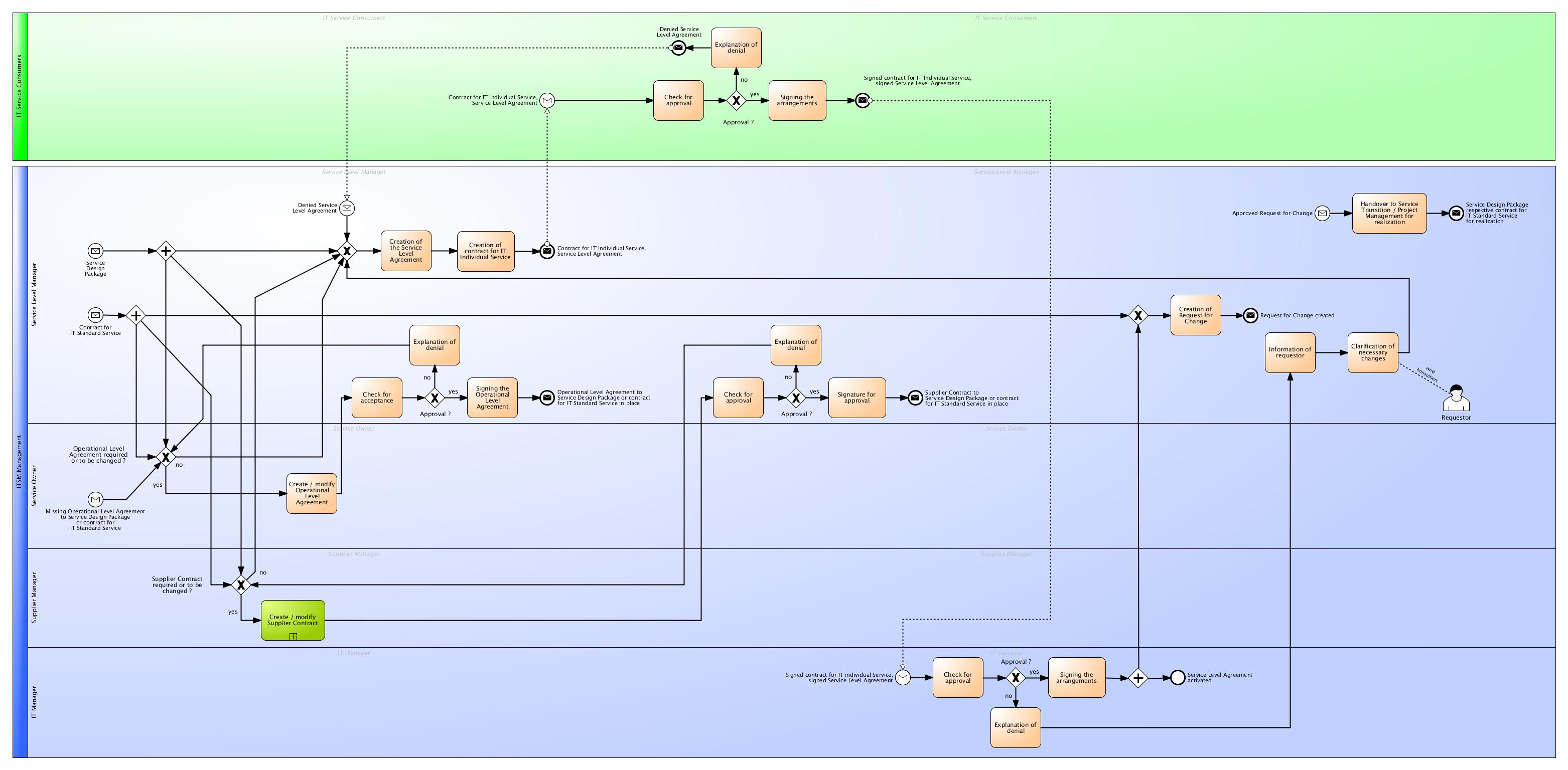 Excerpt Process Documentation Of Service Design According To Itil