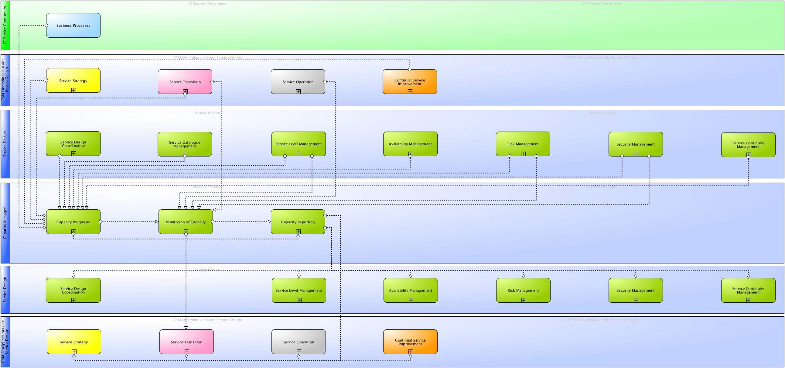 Main information flows and interfaces of ITIL® 2011 Capacity Management