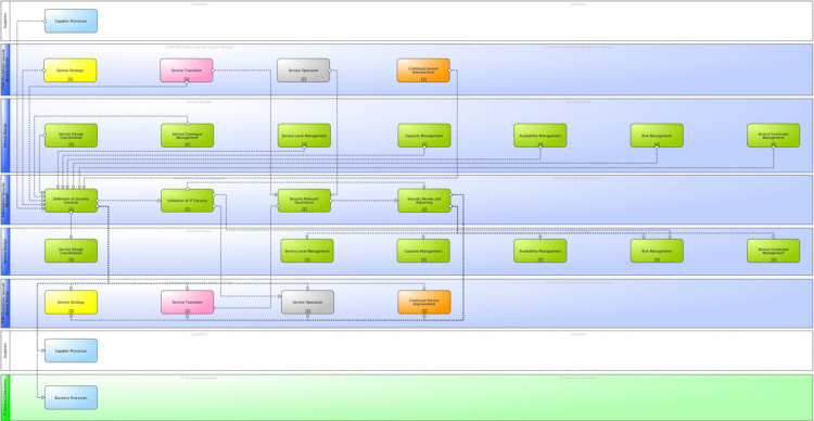 Main information flows and interfaces of ITSM Security Management according to ITIL® and ISO 20000