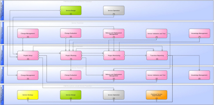 Main information flows and interfaces of ITSM Transition Planning and Support according to ITIL® and ISO 20000