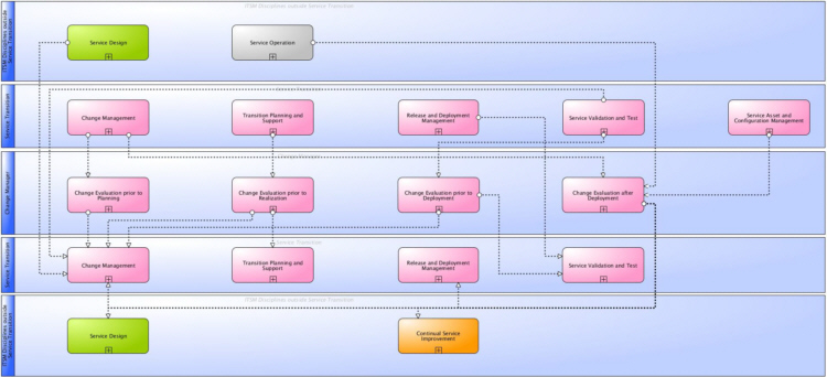 Main information flows and interfaces of ITSM Change Evaluation according to ITIL® and ISO 20000