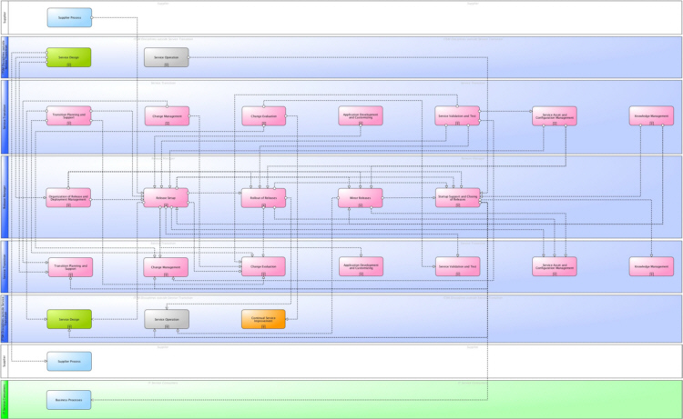 Main information flows and interfaces of ITSM Release and Deployment Management according to ITIL® and ISO 20000