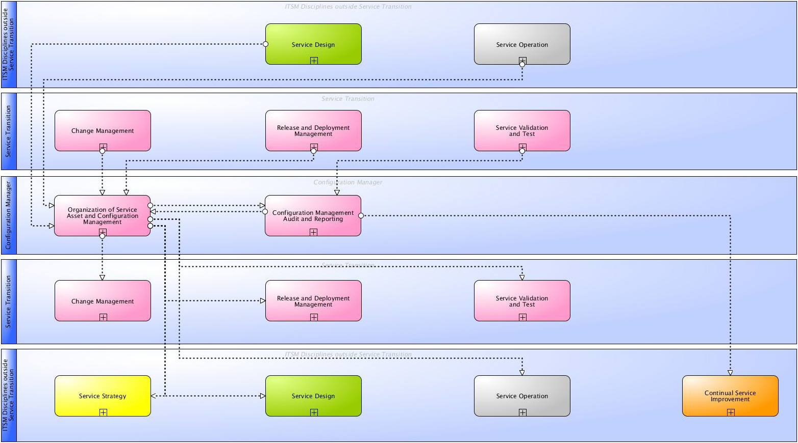 Service operation processes service strategy service design service - Main Information Flows And Interfaces Of Itil 2011 Service Asset And Configuration Management