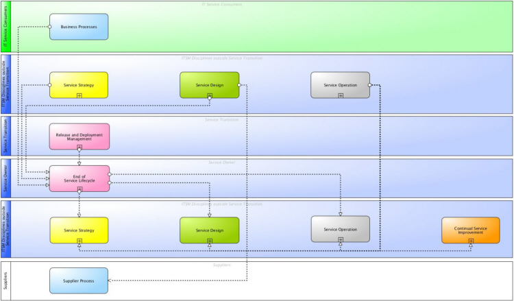 Main information flows and interfaces of ITSM End of Life for IT Services according to ITIL® and ISO 20000