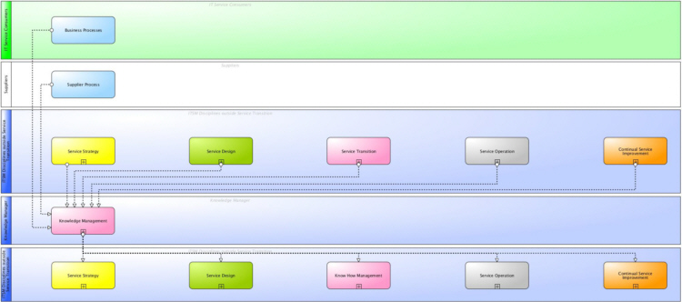 Main information flows and interfaces of ITSM Knowledge Management according to ITIL® and ISO 20000