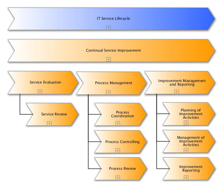 itil csi 7 step improvement process what is it all about