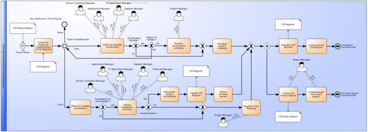 Process Management of Improvement Activities