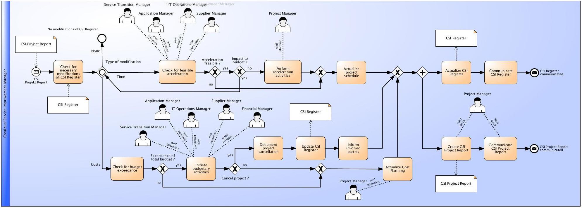 Process Management Of Improvement Activities